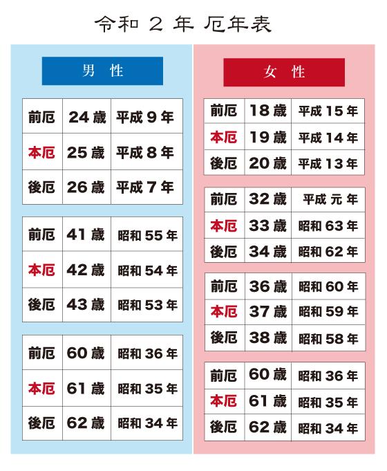 昭和 35 年 西暦 年齢早見表|昭和35年生まれ1960年生まれの人